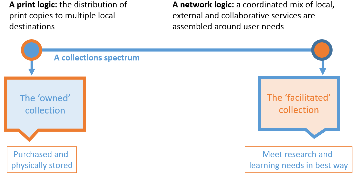 Collections spectrum