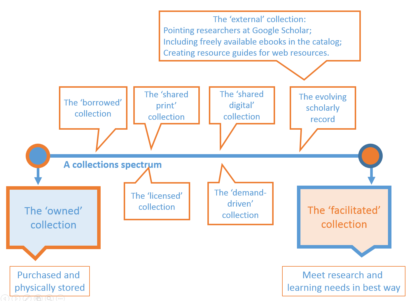 The facilitated collection